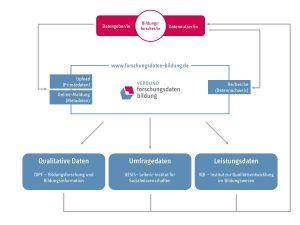 Drei Partner versammeln sich unter dem Dach des Verbunds Forschungsdaten Bildung.
