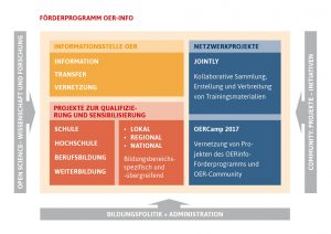 Grafik: Struktur der Informationsstelle OER